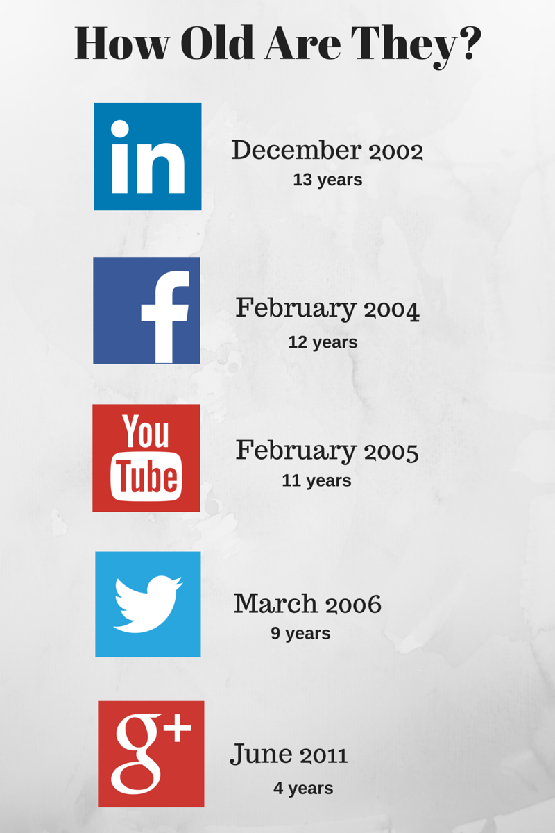How Old Are Social Media 2016.v02.11.16